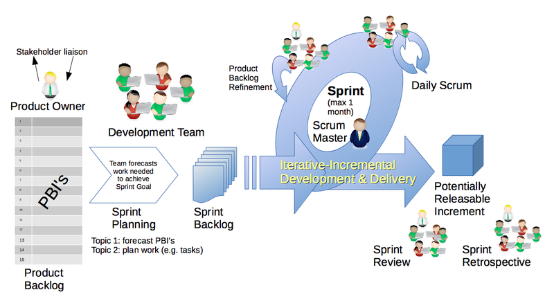 A Typical Sprint Play By Play Scrum