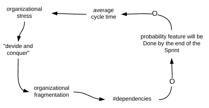 dependencies_cycle_time
