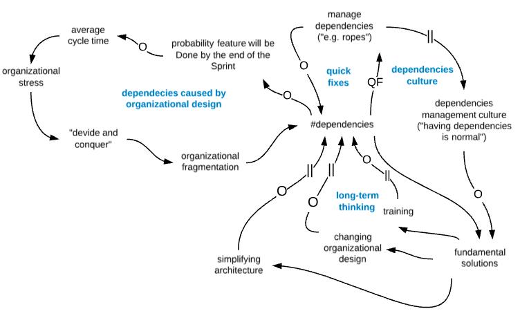 why_dependencies_thrive