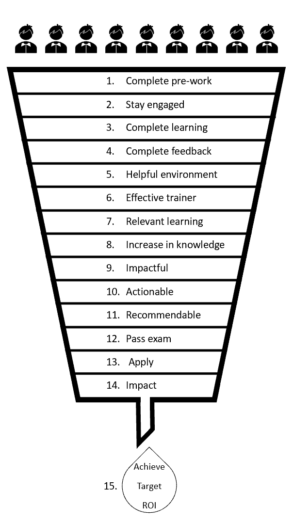 The Learning ROI Funnel