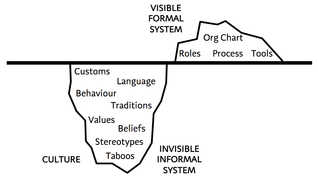 The Organisational Iceberg showing how companies struggle when the visible formal system (what we do) and their invisible informal system (what we are) become misaligned