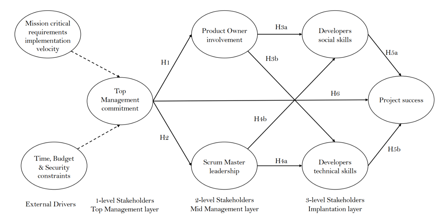 The Agile Success Model. The H[1–5] tags represent the hypotheses. The dotted lines represent the influence of external drivers on the success factor, while the arrows display the relations among success factors. From Daniel Russo. 2021. The Agile Success Model: A Mixed-methods Study of a Large-scale Agile Transformation. ACM Trans. Softw. Eng. Methodol. 30, 4, Article 52 (July 2021), 46 pages. DOI:https://doi.org/10.1145/3464938