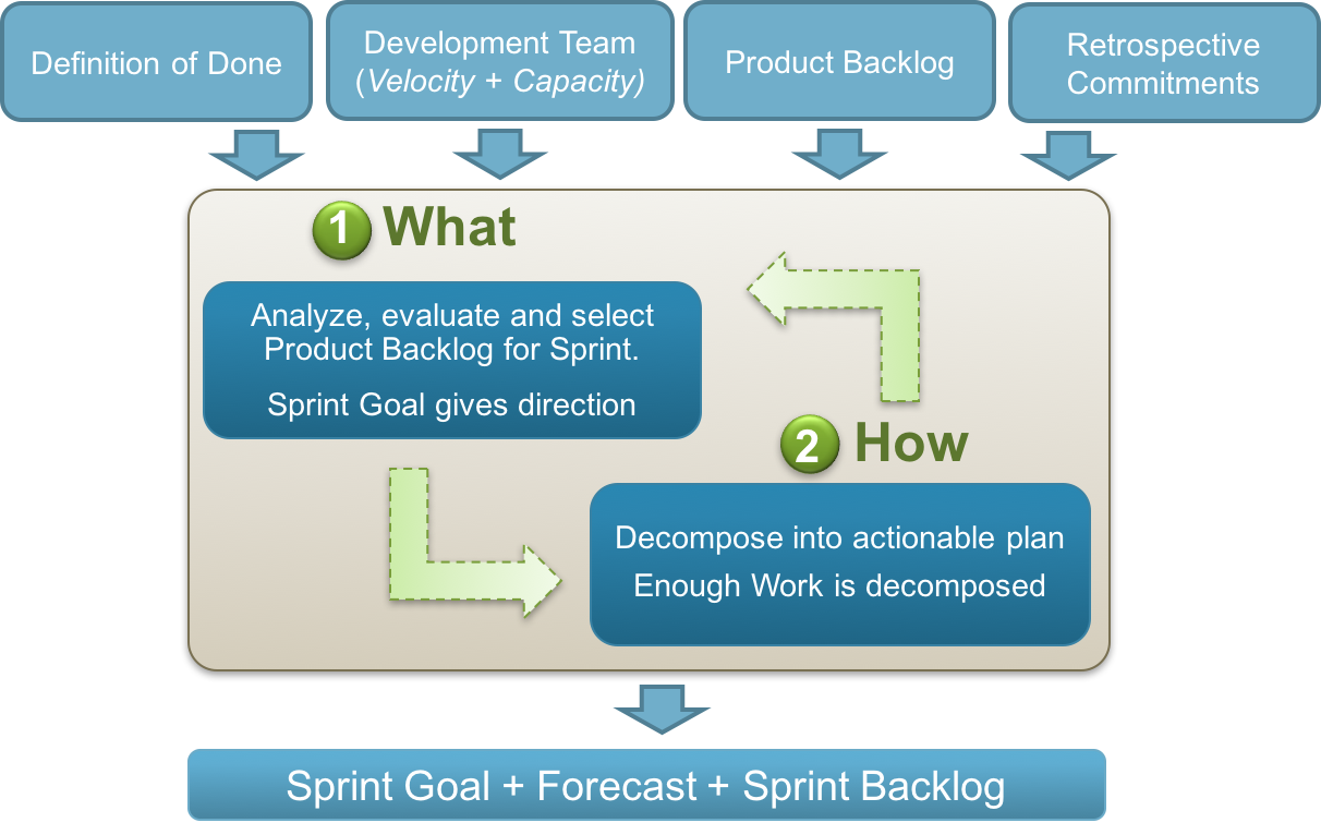 Sprint Planning Meeting Flow