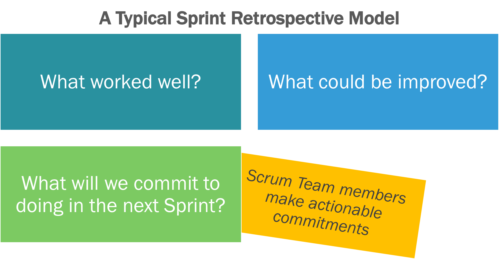 Typical Sprint Retrospective