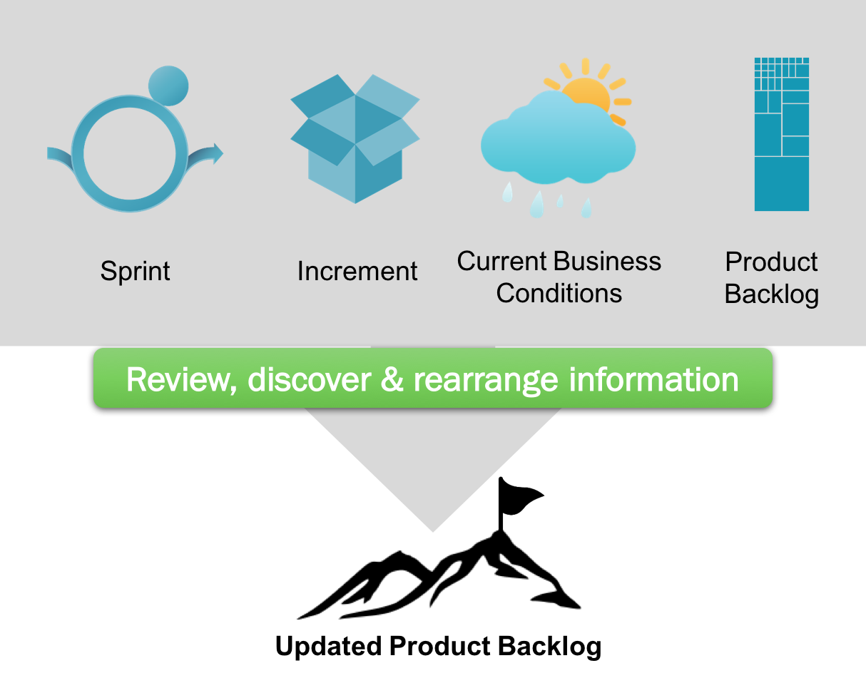 What is a Sprint Review?
