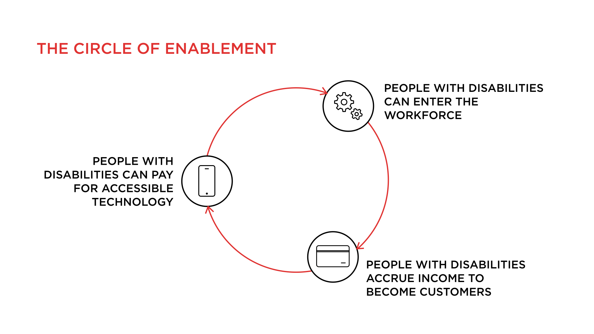 Circle of Enablement