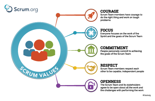 """Scrum Values Poster Thumbnail"""