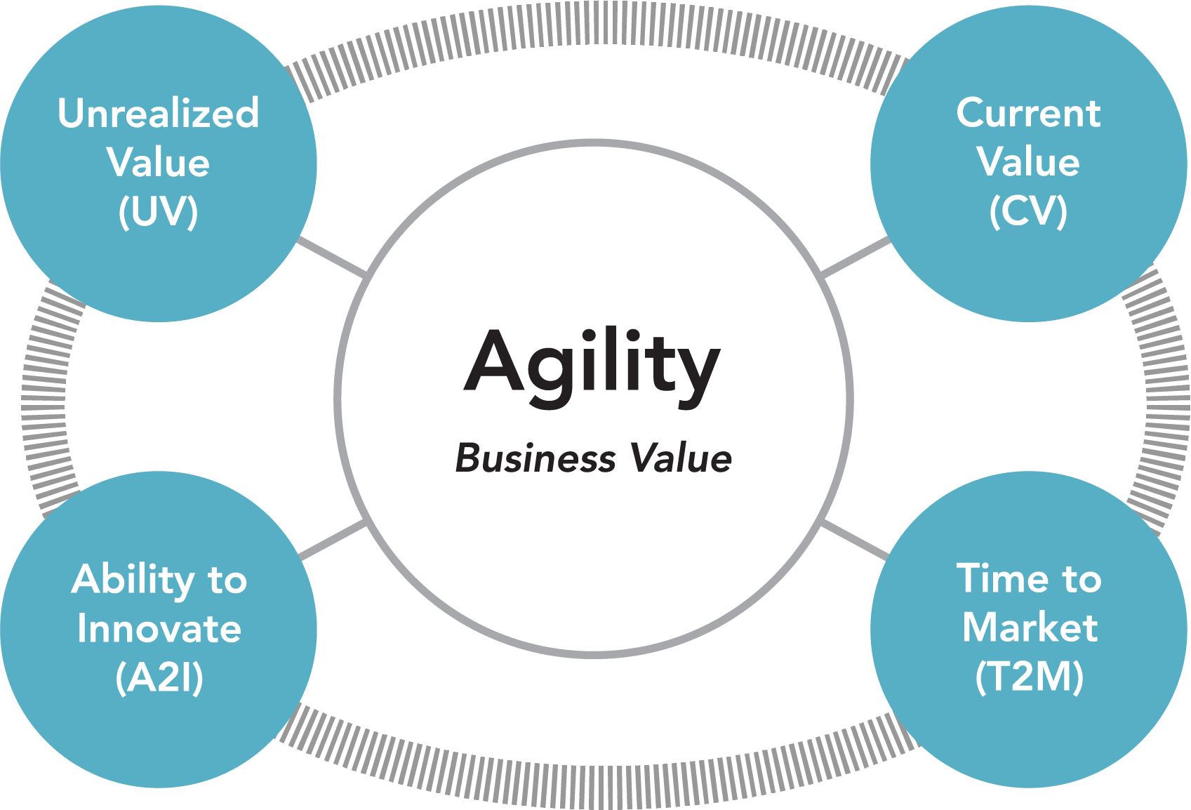 Agile Metrics with Evidence Based Management