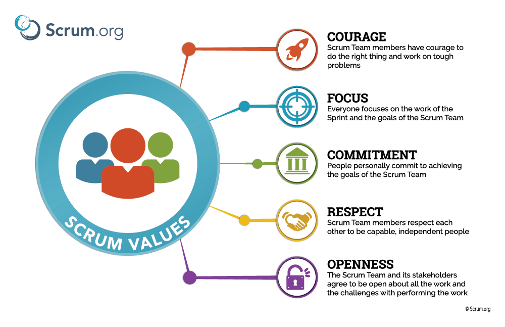 Scrum Values Poster