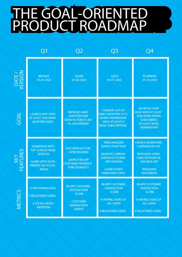 Goal Oriented Roadmap