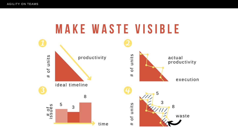 Make Waste Visible