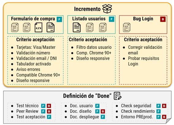 Ejemplo de Definición de Done y Criterio de Aceptación.
