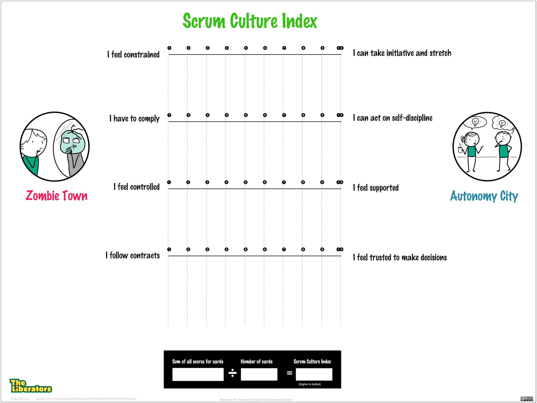 Scrum Culture Index