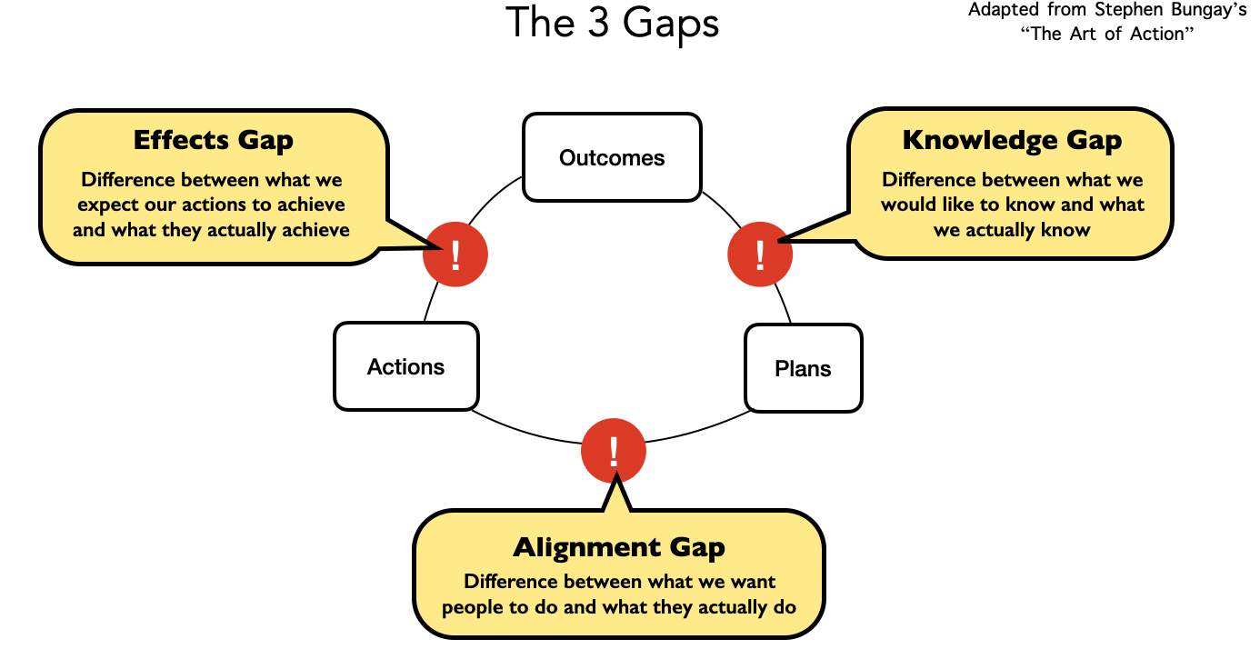 The three gaps, adapted from Stephen Bungay's Art of Action