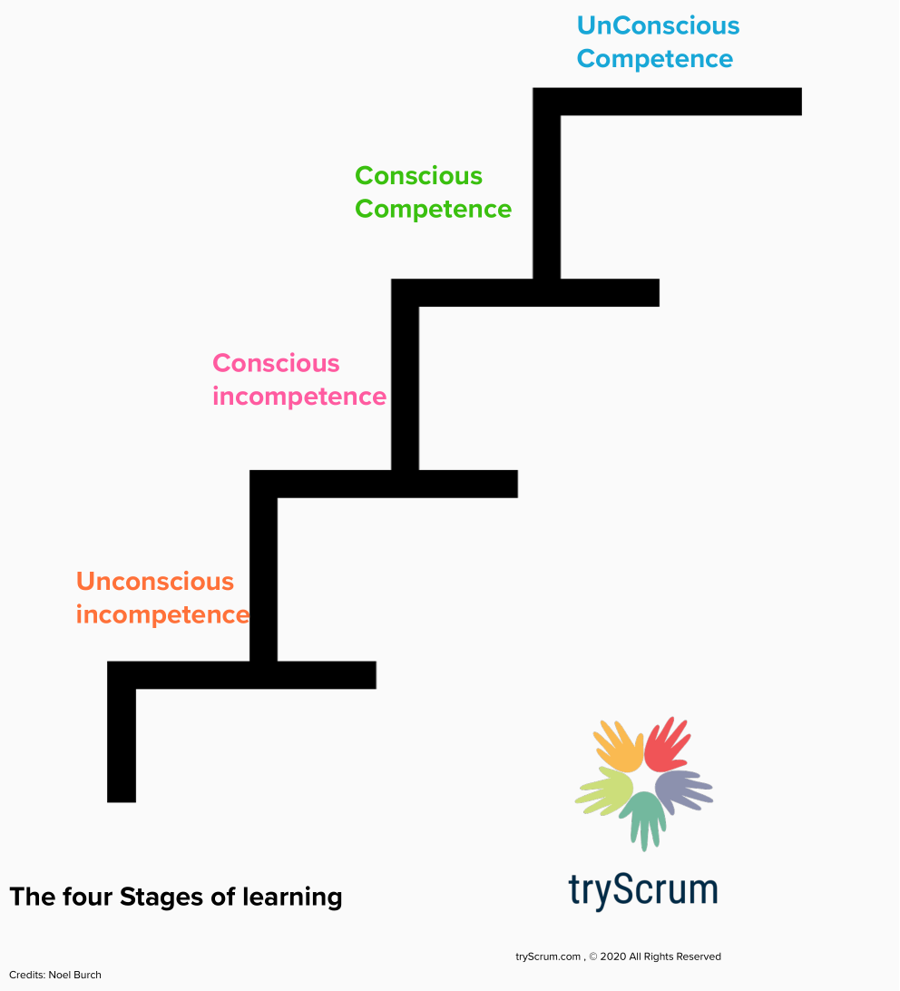 Upcoming White Paper: The Stages of Scrum Mastery<div class='yasr-stars-title yasr-rater-stars-vv'                           id='yasr-visitor-votes-readonly-rater-4e62b48802ee3'                           data-rating='0'                           data-rater-starsize='16'                           data-rater-postid='6341'                            data-rater-readonly='true'                           data-readonly-attribute='true'                           data-cpt='posts'                       ></div><span class='yasr-stars-title-average'>0 (0)</span>