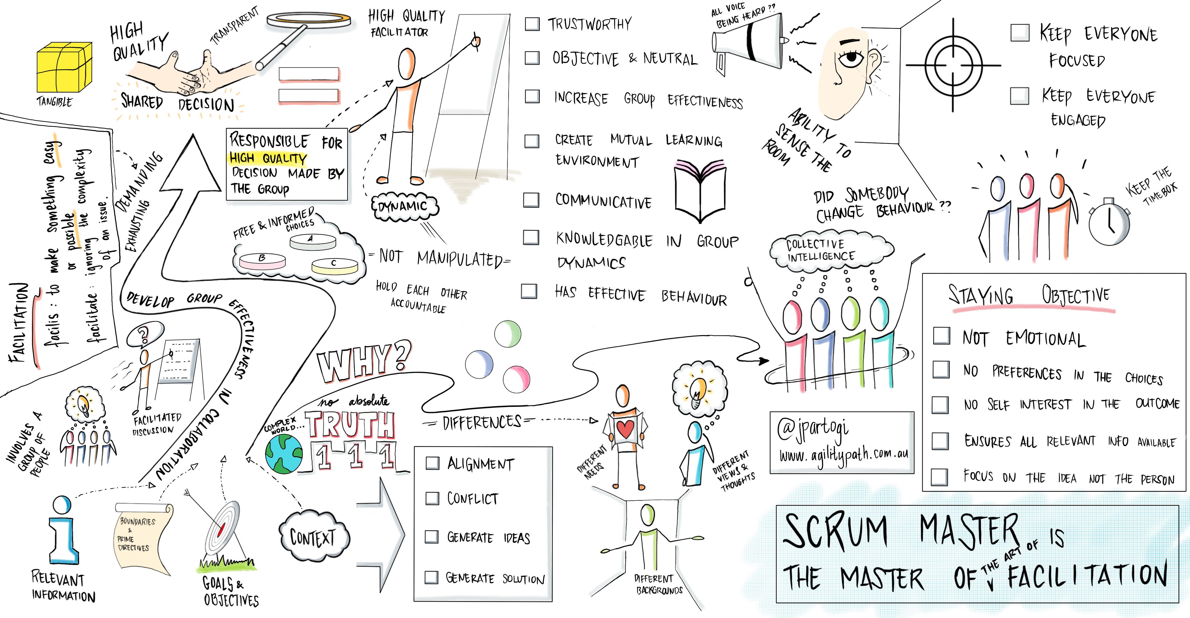 Scrum Master The Master Of The Art Of Facilitation Scrum