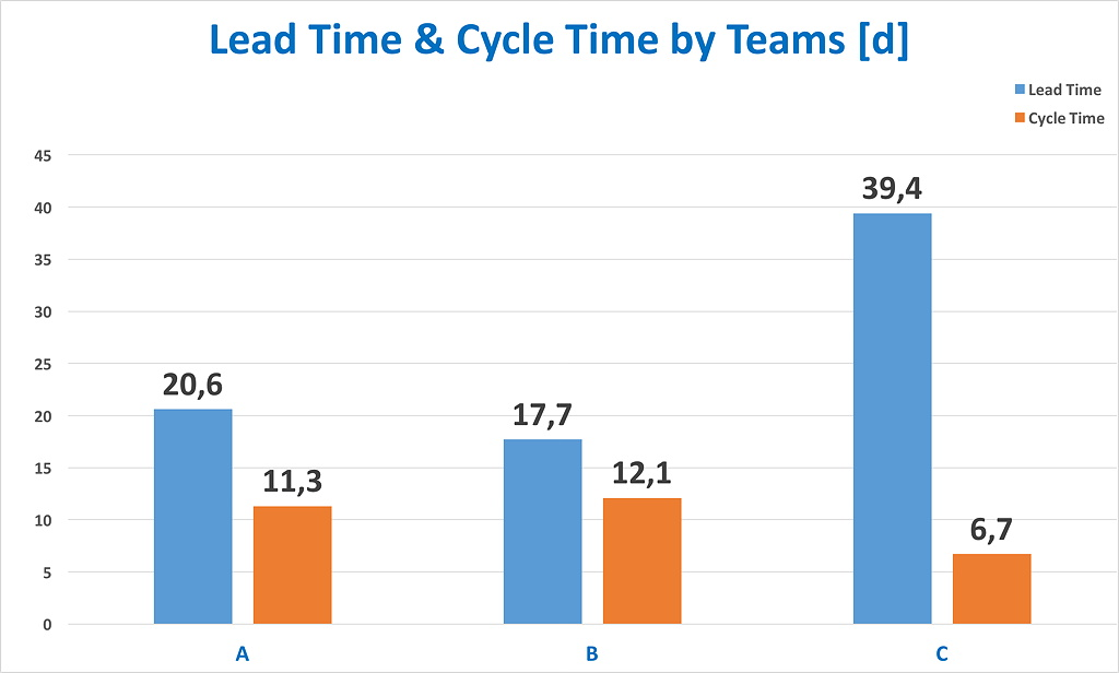 Team Metrics: Lead Time, Cycle Time Team Comparison