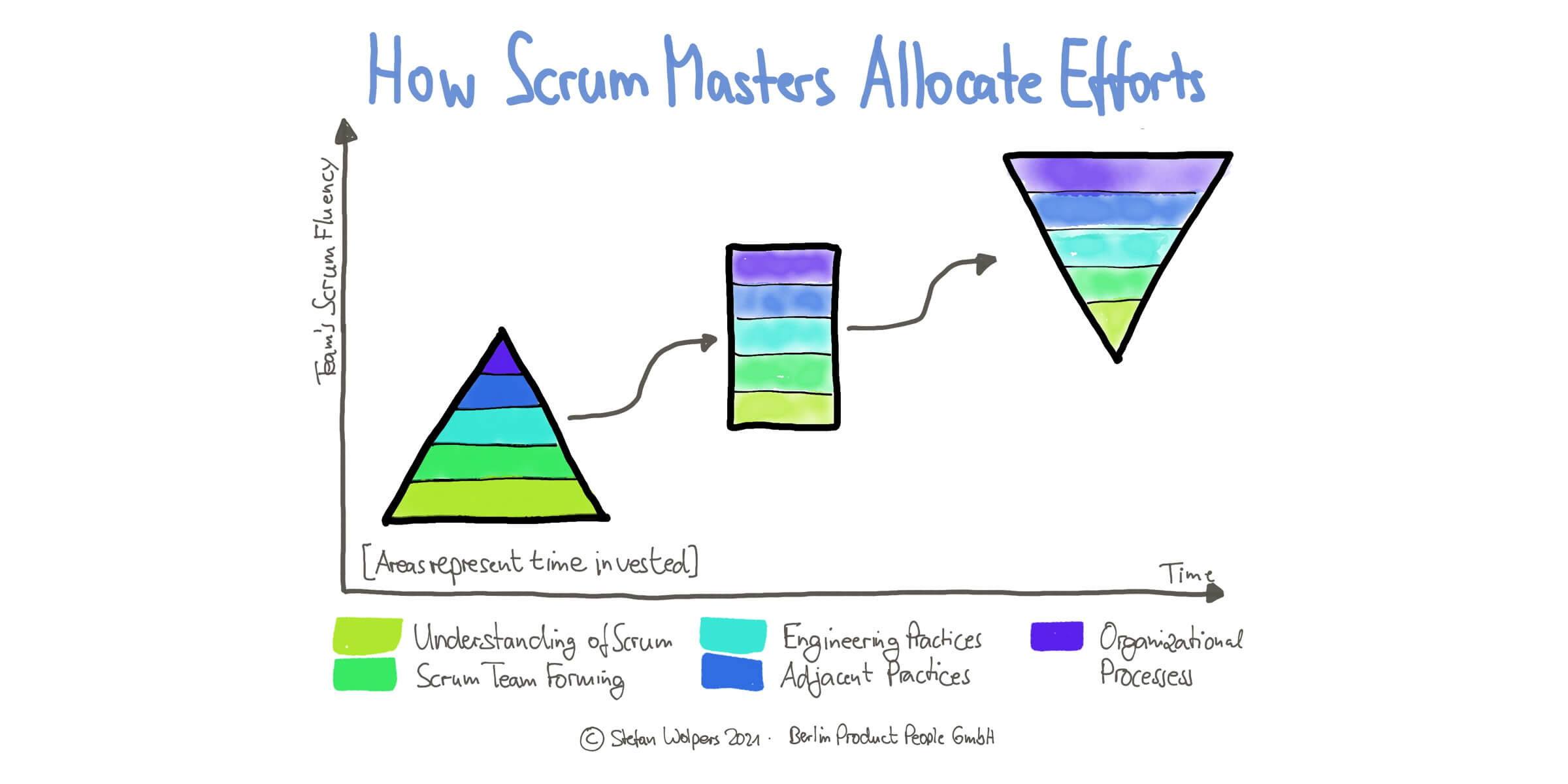 Do We Need Agile Coaches when Practicing Scrum?