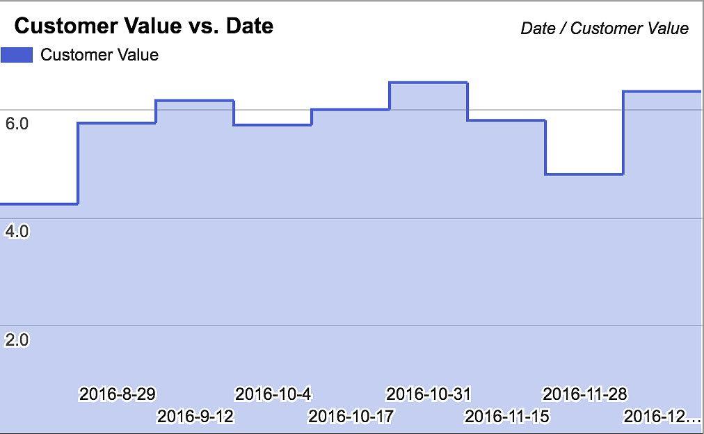 Team Metrics: Customer Value