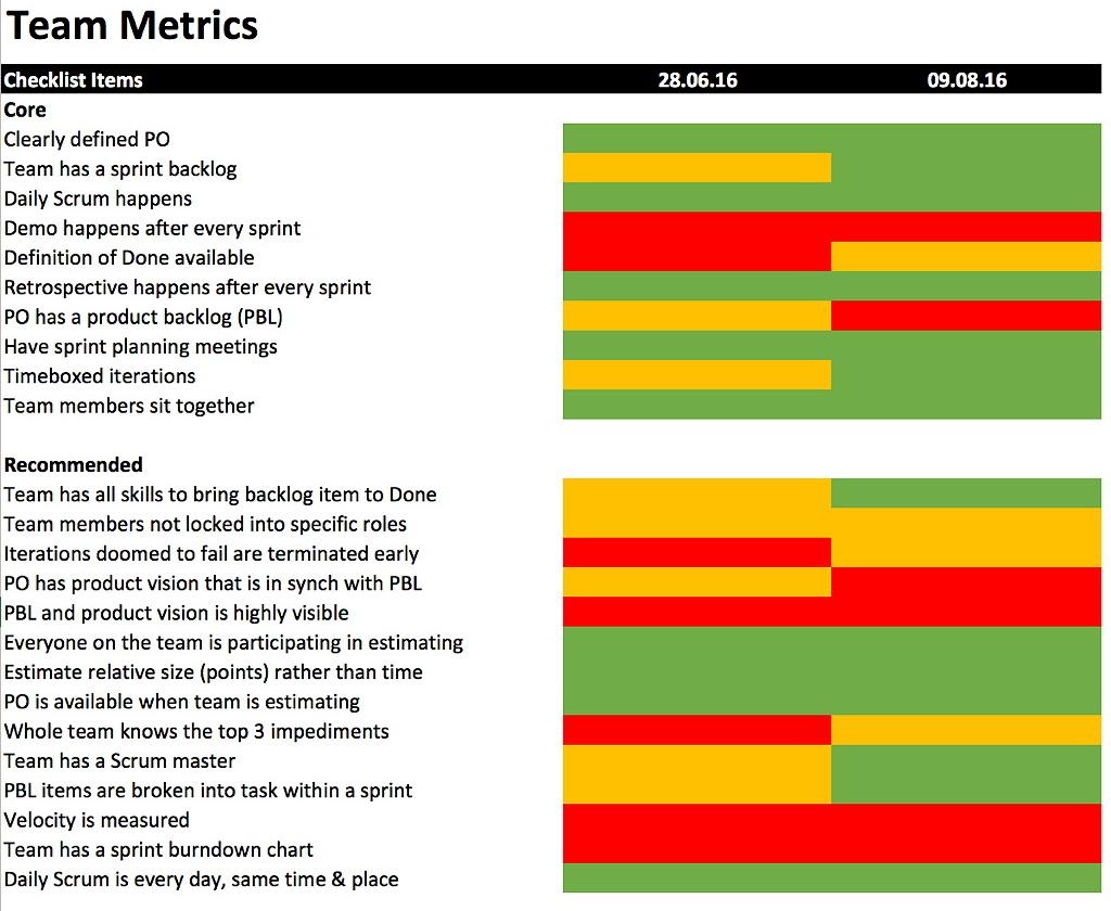 Team Metrics: Self-Assessment