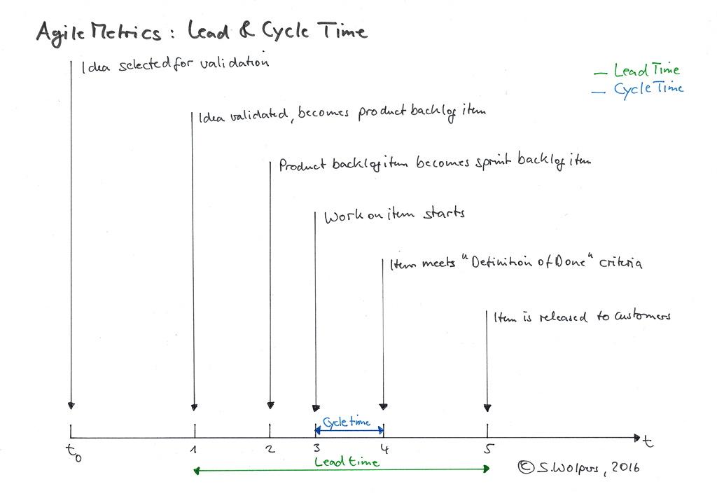 Team Metrics: Lead Time, Cycle Time