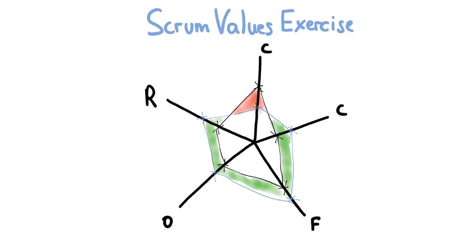Agile Team Metrics: Scrum Values