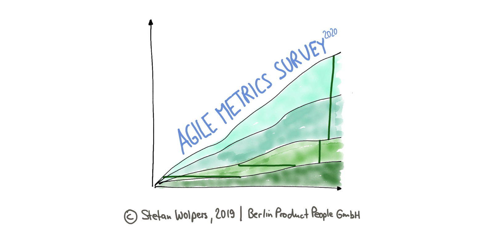 Agile Metrics Survey 2020 — Age-of-Product.com
