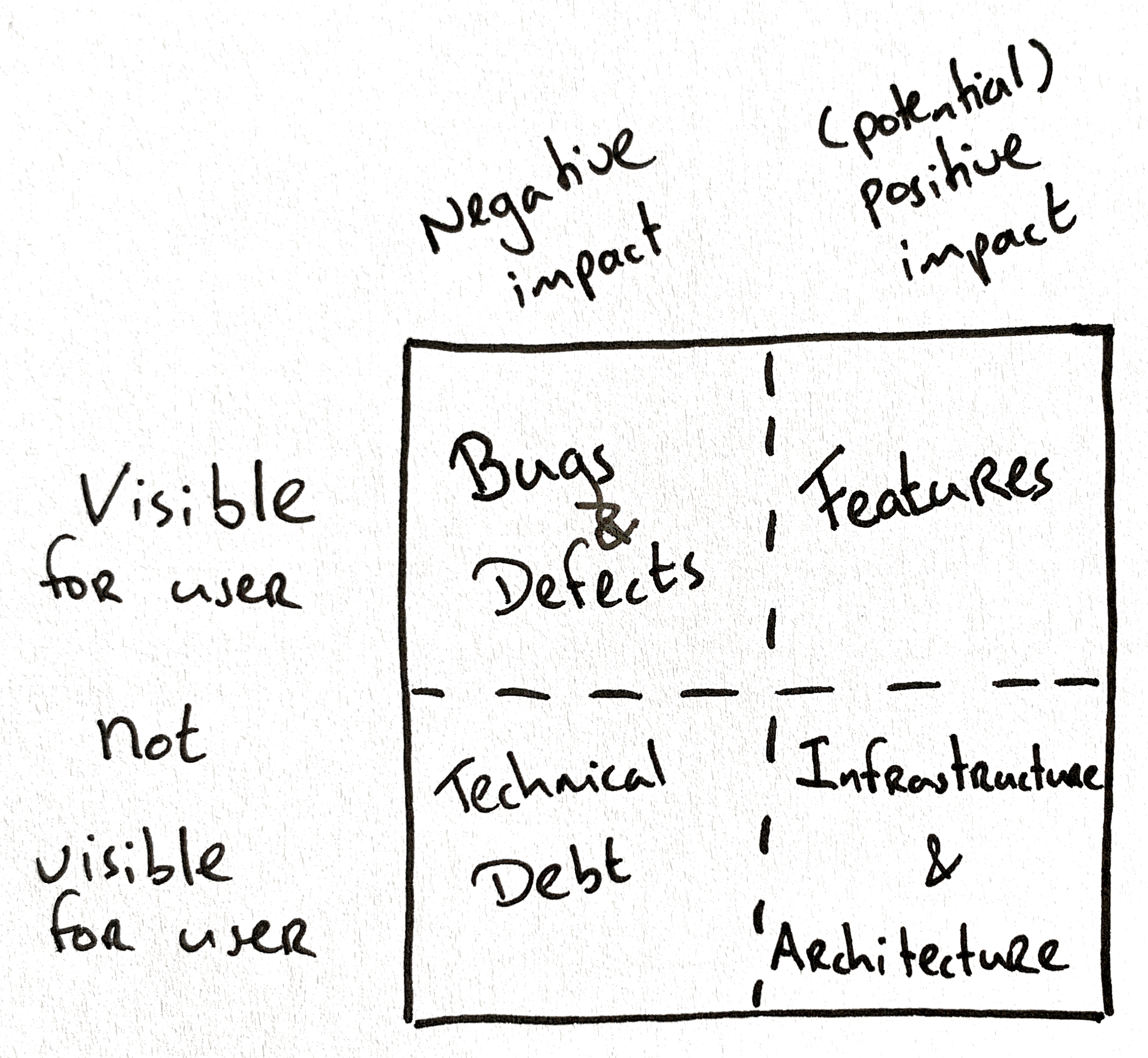 Backlog ordering quadrant (old version)