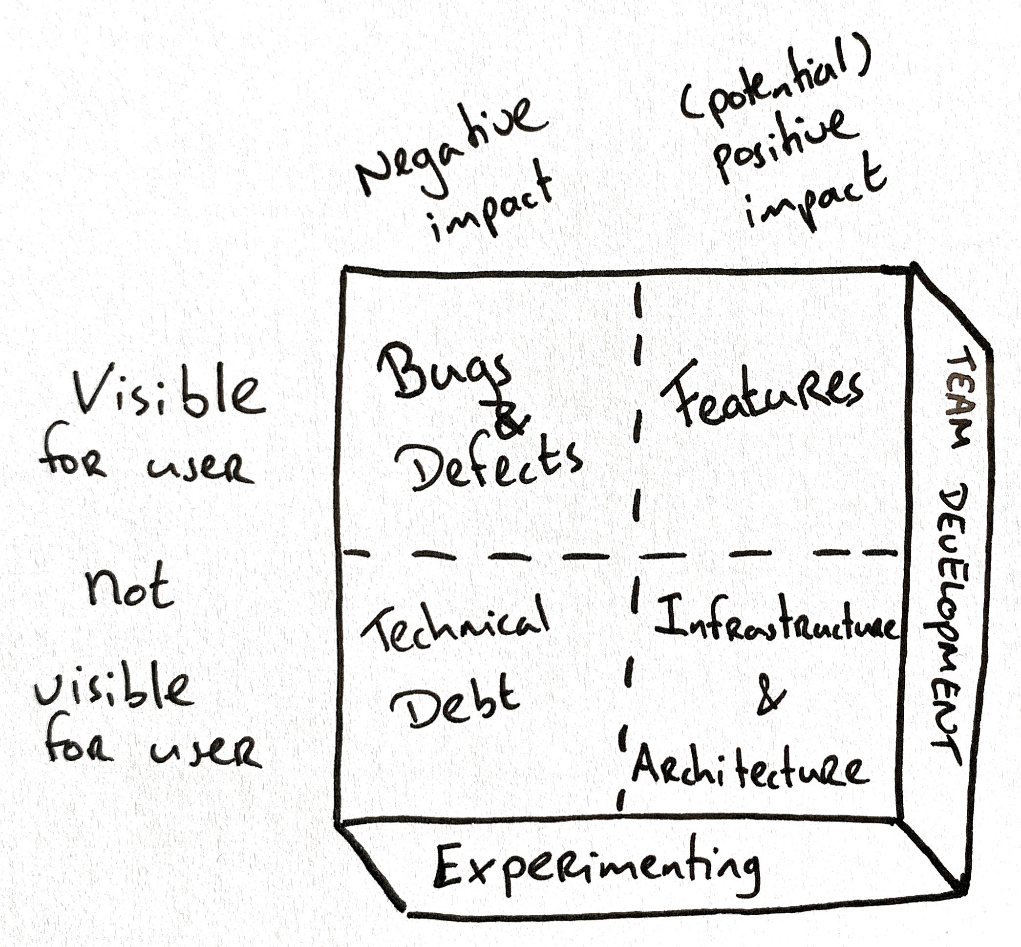Backlog Ordering Quadrant - updated