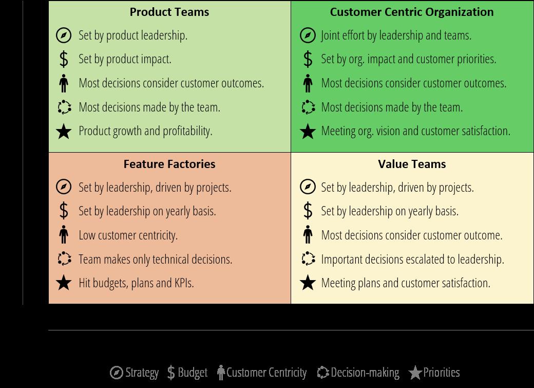 Tipos de adopciones Scrum: estrategica vs operativa, IT vs flujo de valor