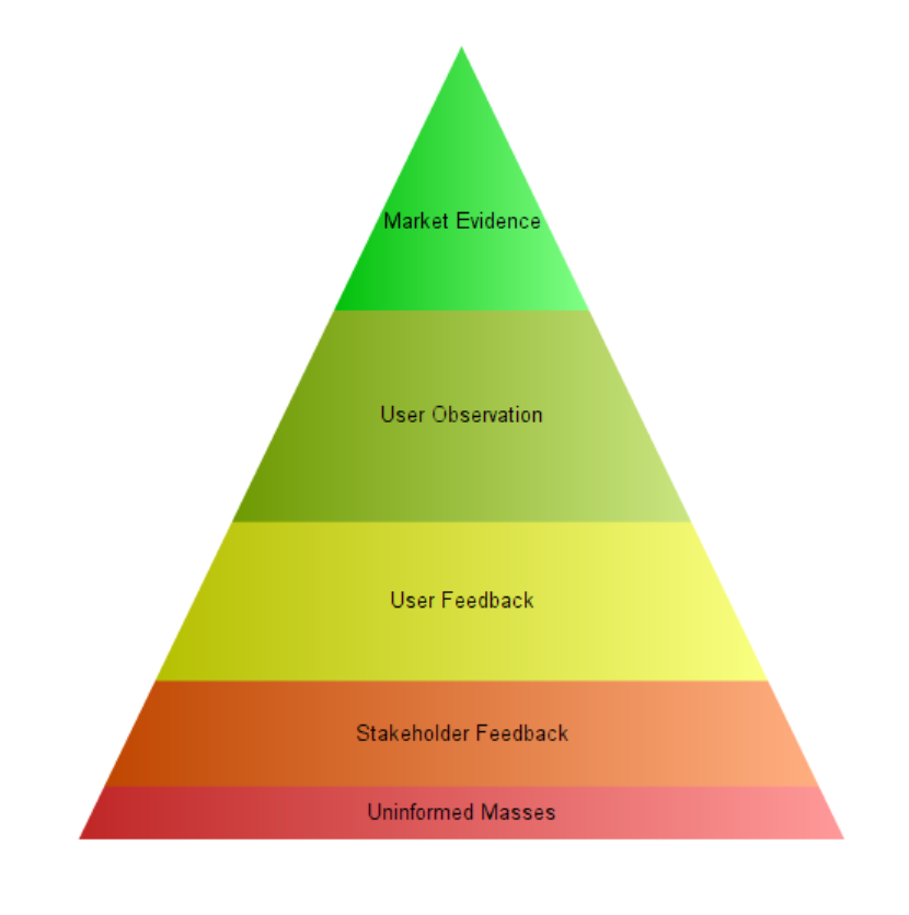 Conlin Feedback Validity Pyramid