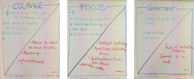 Courage Focus and Commitment Examples