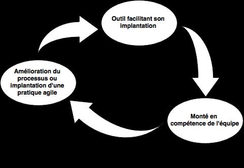 cycle d'amélioration
