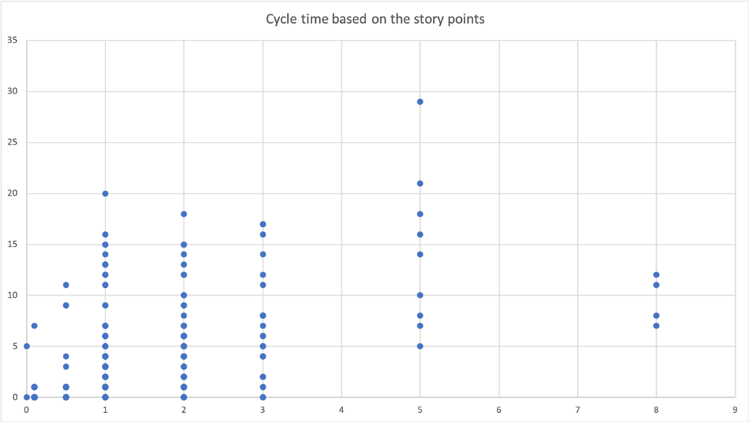 The relationship between story points and cycle time