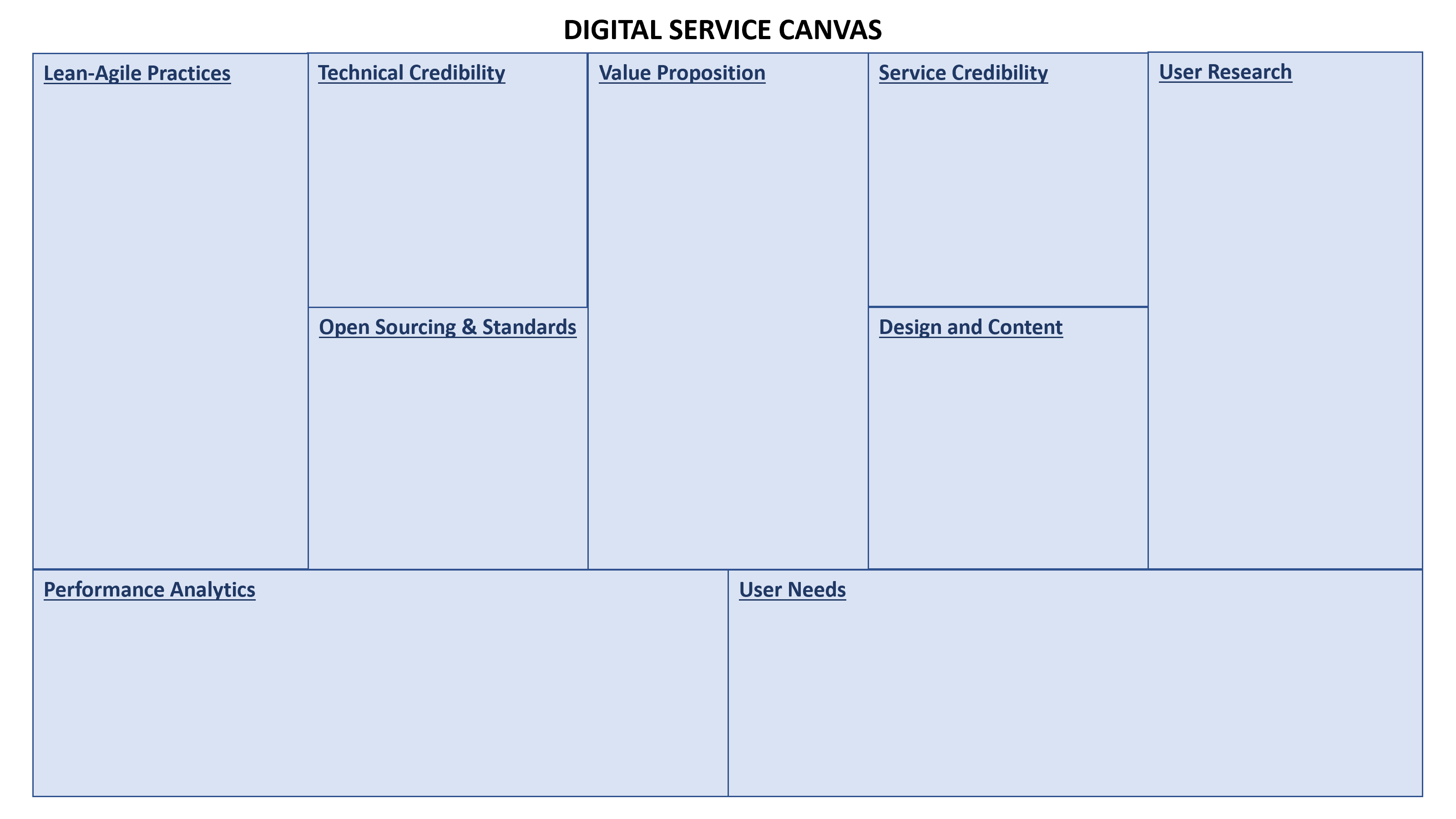 Digital Service Canvas