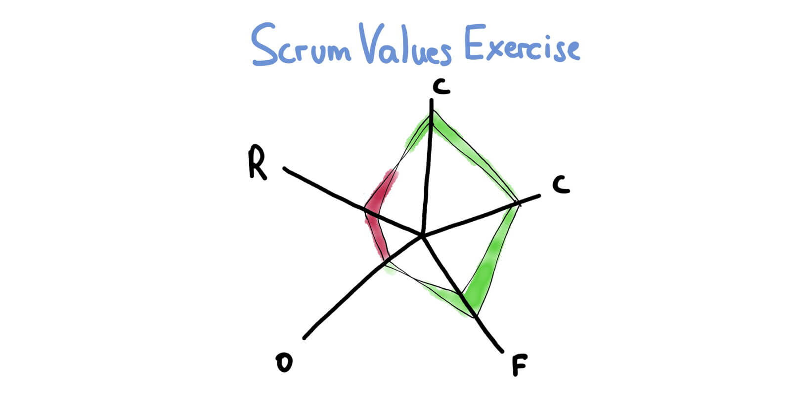 The Blame Game Retrospective — Scrum Values — Making Your Scrum Work #6