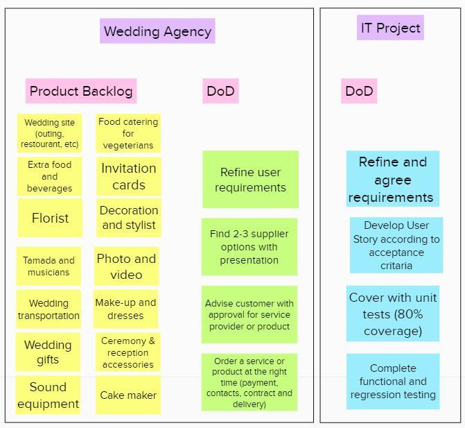 DoD Matrix at Sprint Planning