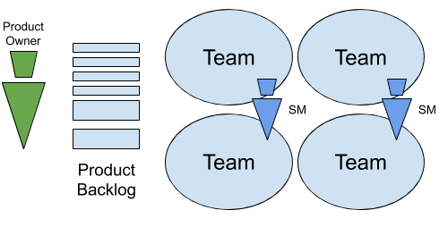 scaled_scrum