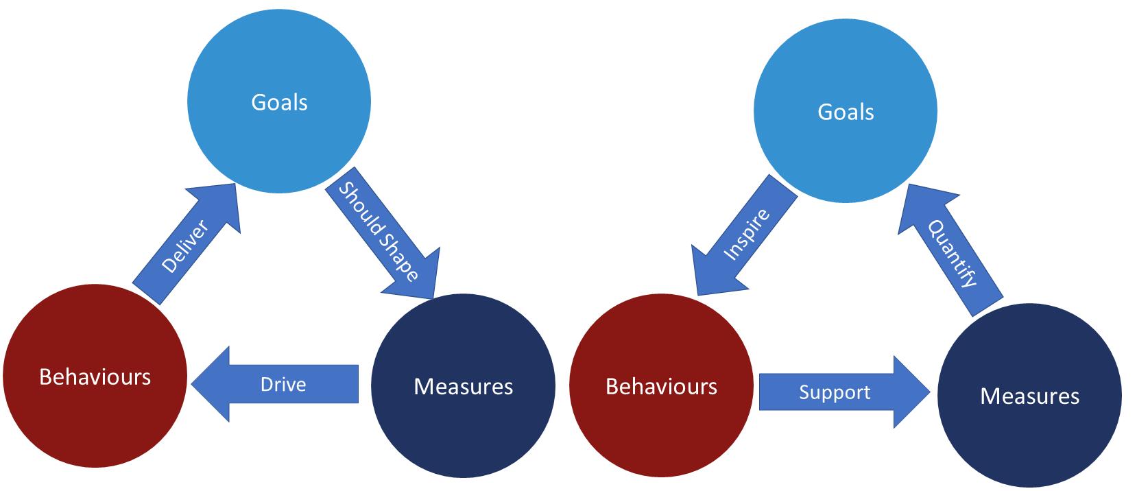 EBM Goal Measures Behaviours