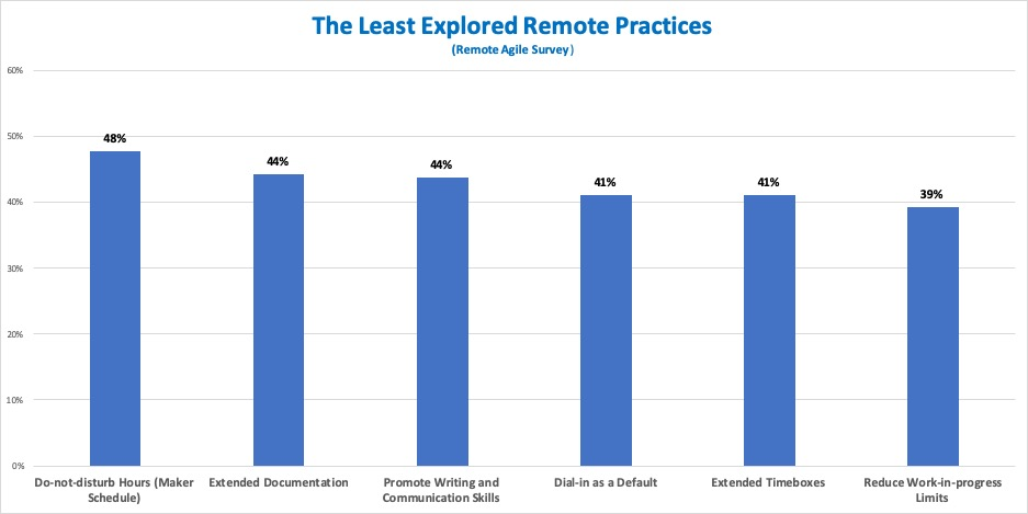 The Least Explored Remote Practices