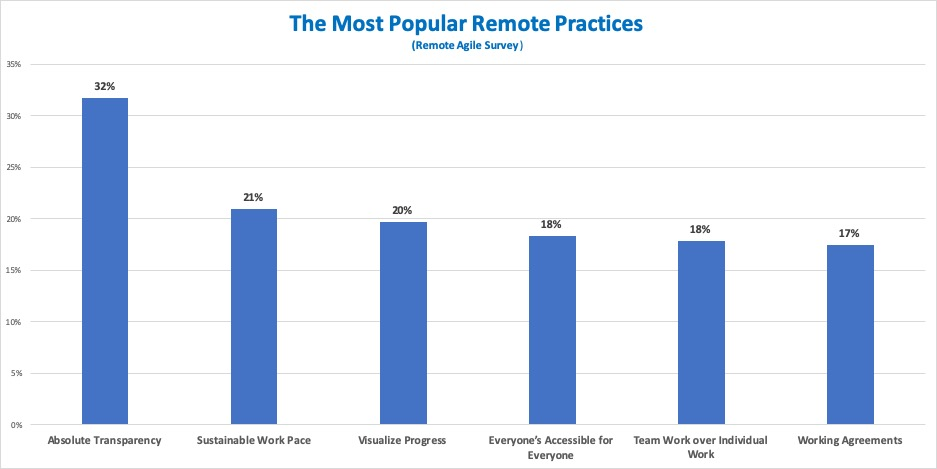 The Most Popular Remote Practices