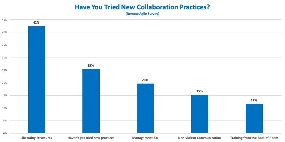Have You Tried New Collaboration Practices?