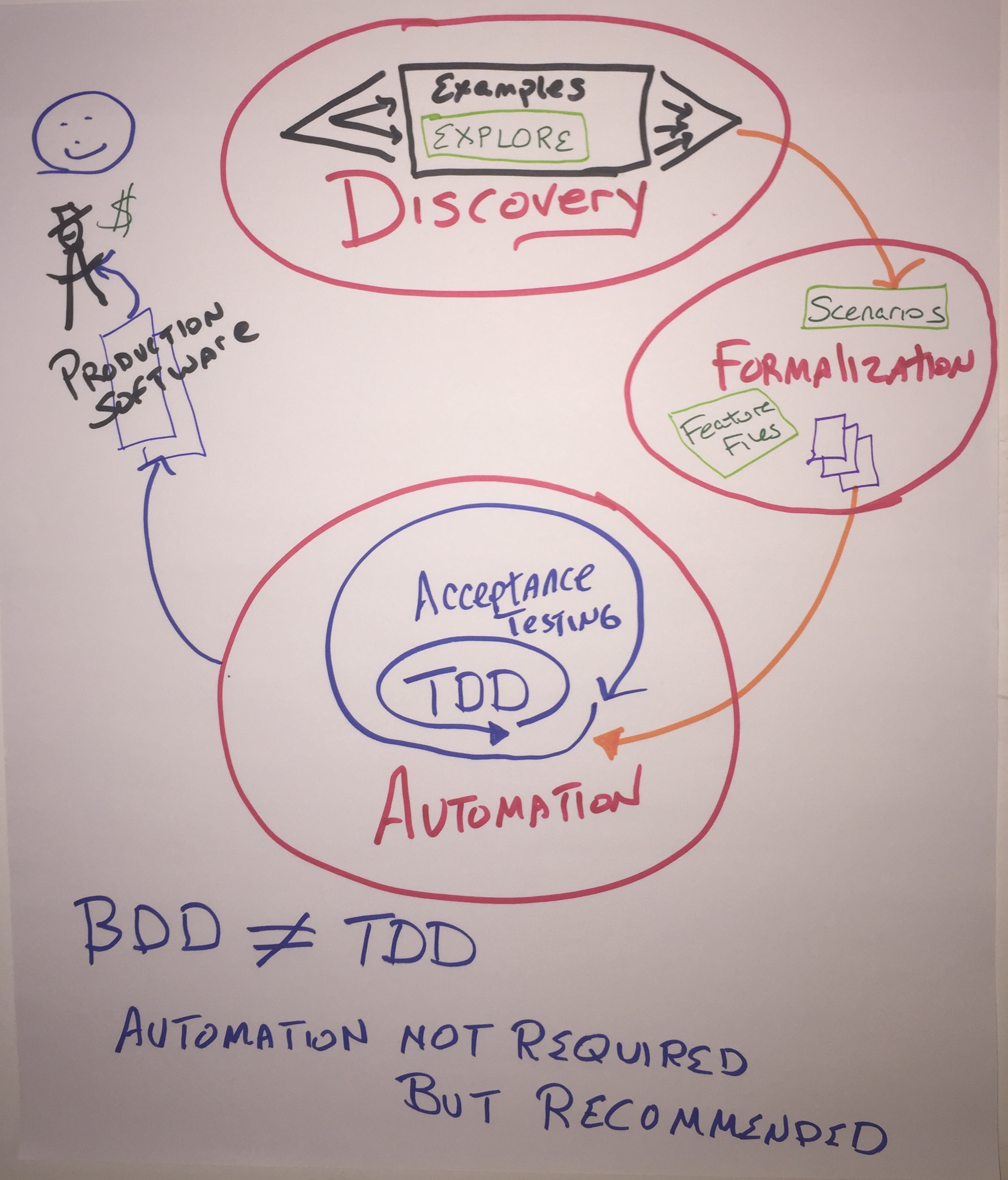 BDD is primarily about Discovery of Business Requirements