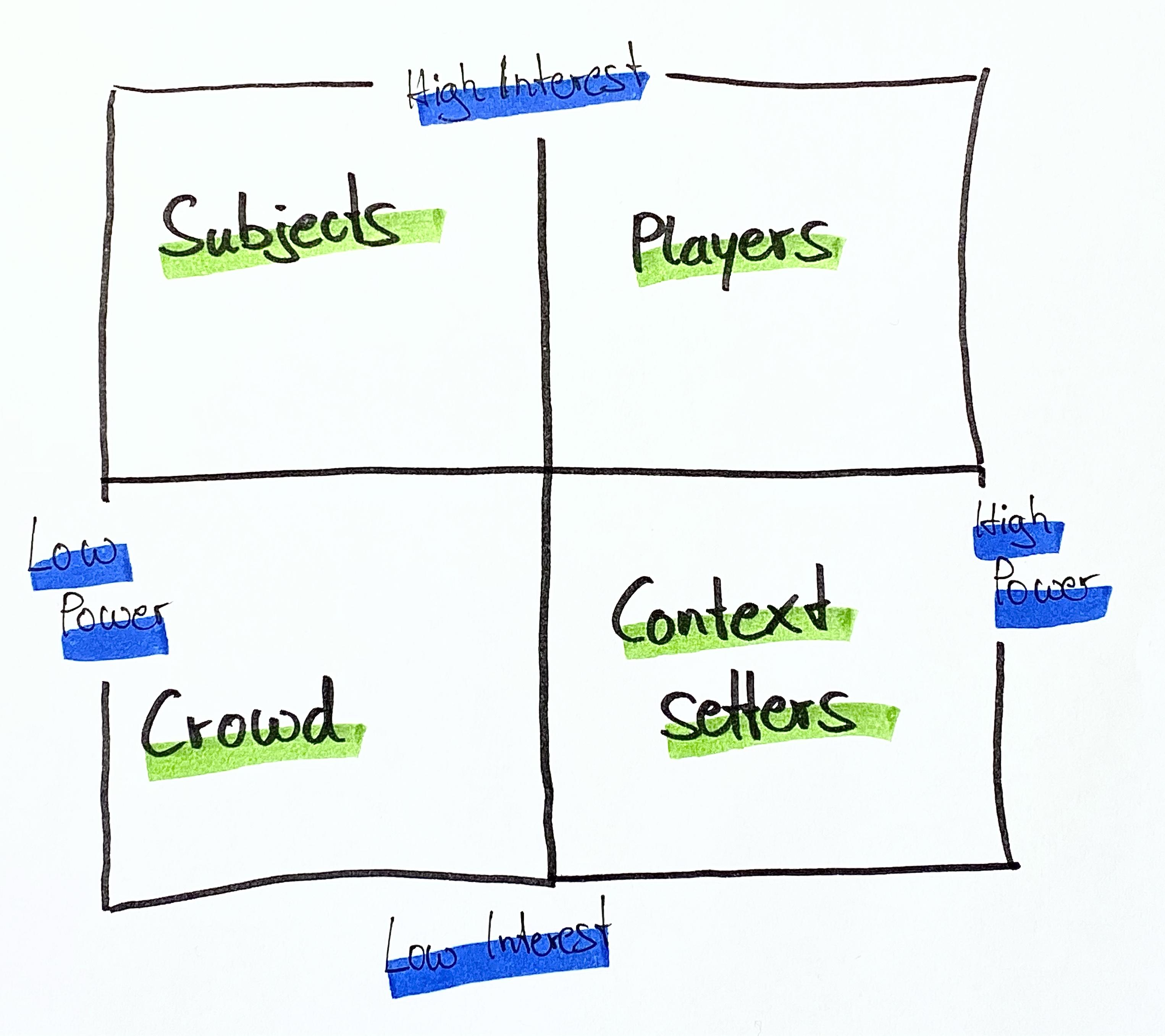 Matrix of influence model