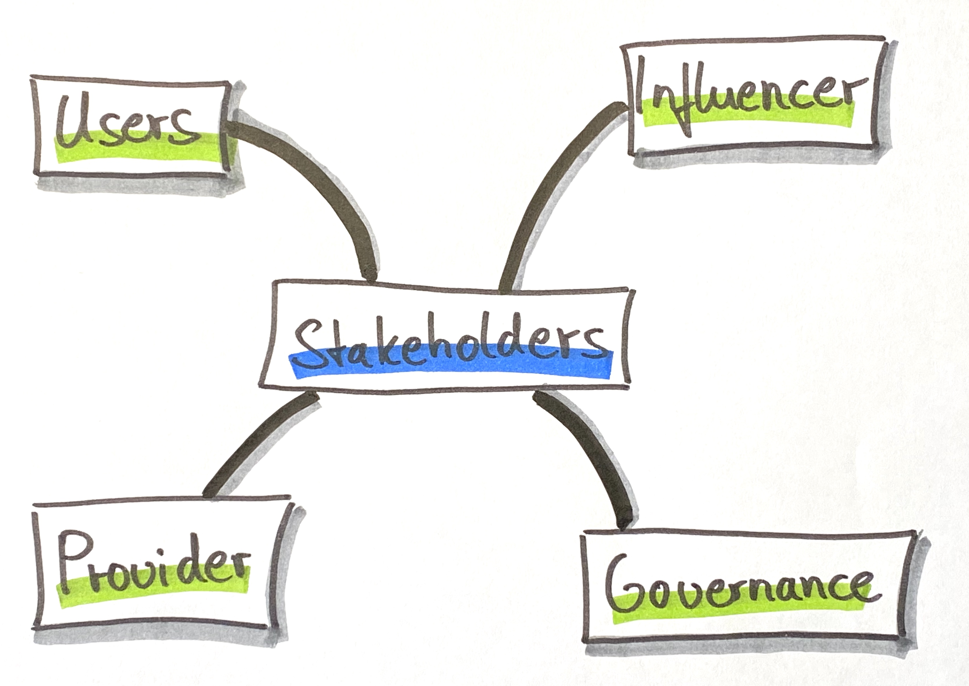 Stakeholder groups model