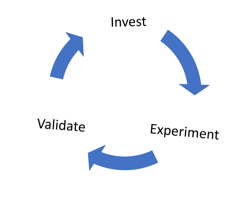 The Investment Cycle