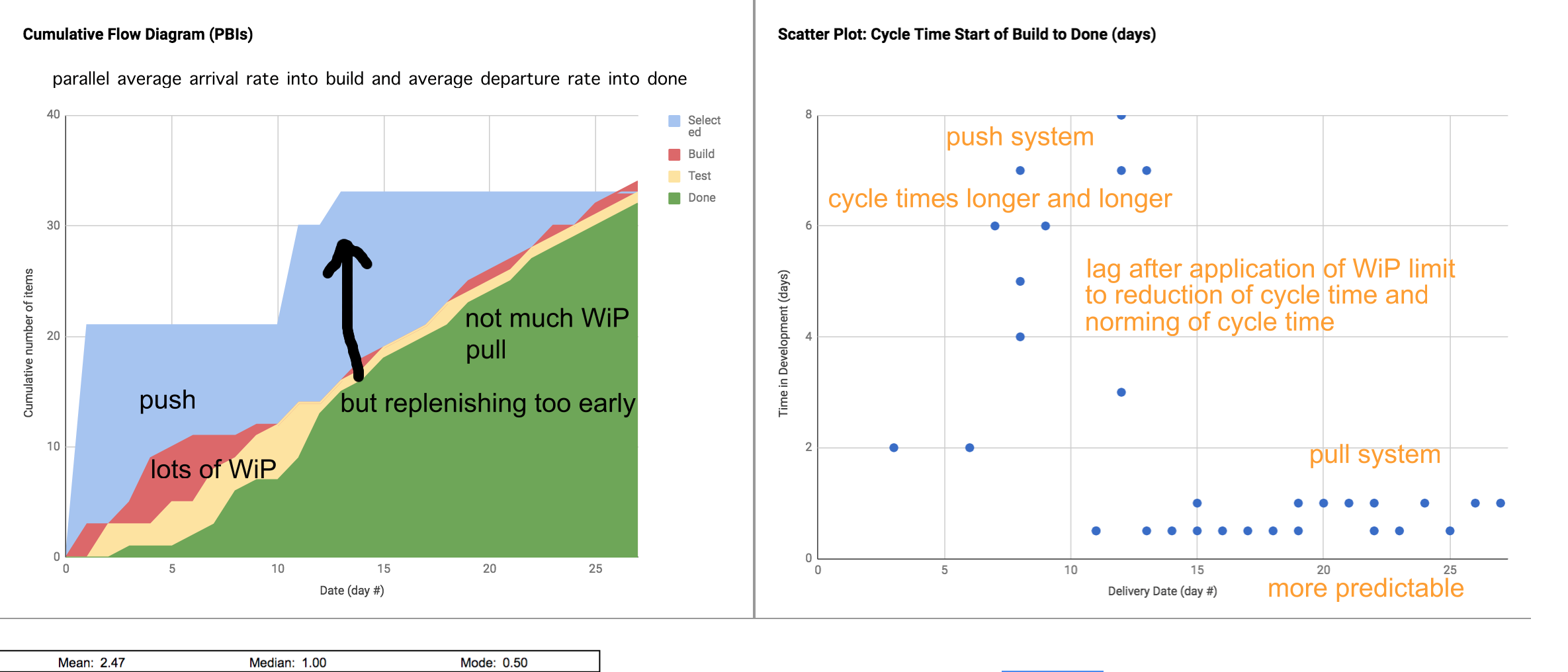 Cumulative Flow Diagram and Cycle Time Scatter plot