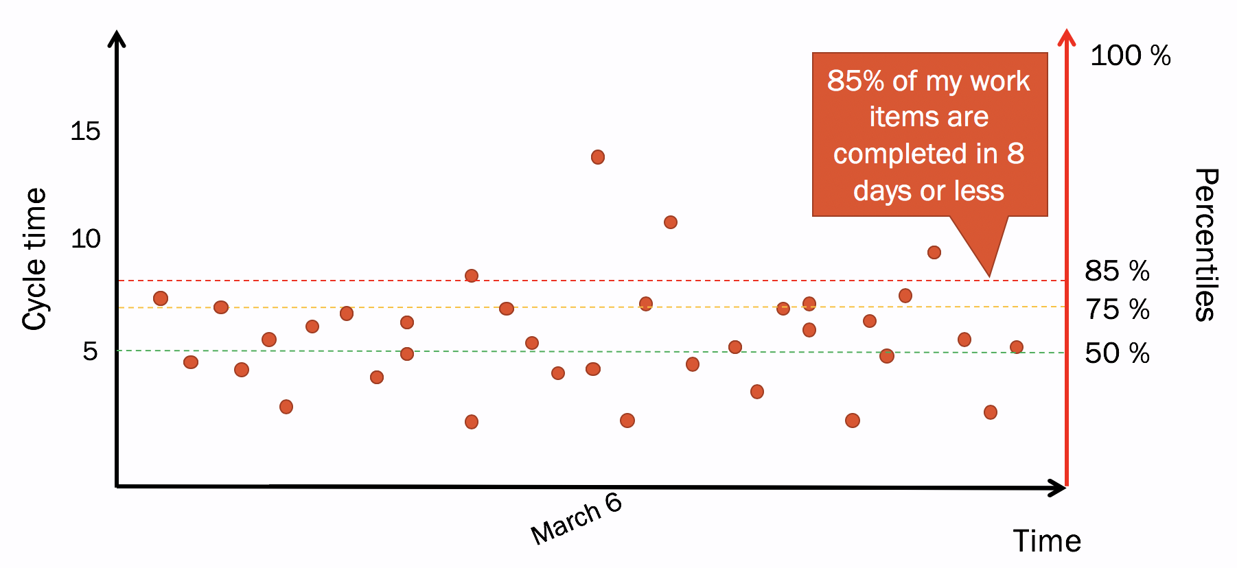 Cycle time scatterplot with percentiles