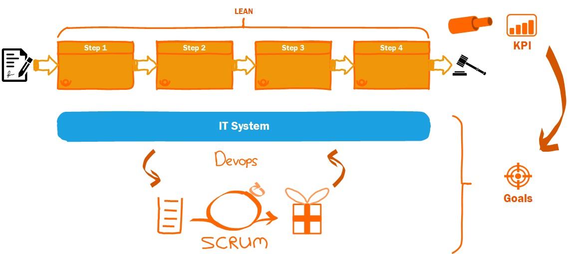 Outcome based agile