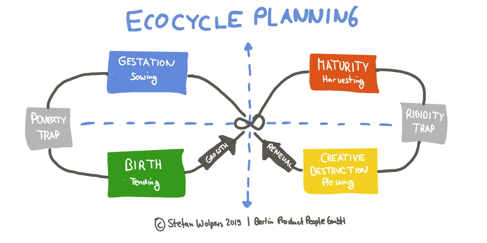 Scrum Master Career 2020 — Using Ecocycle Planning to Identify Opportunities